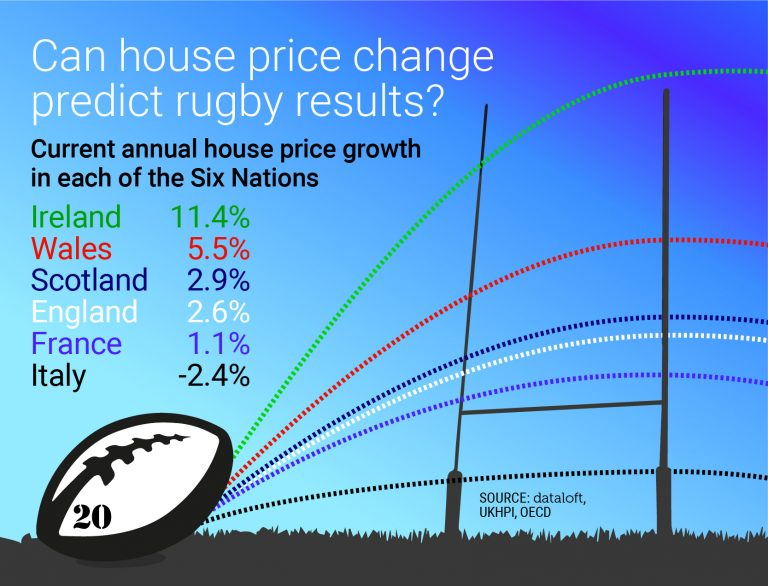 Can house price change predict the Rugby Results?