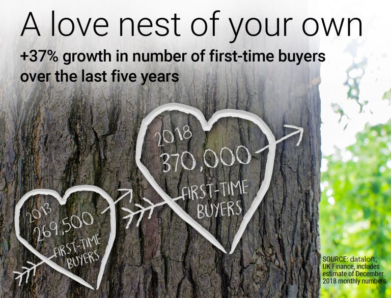 A love nest of your own