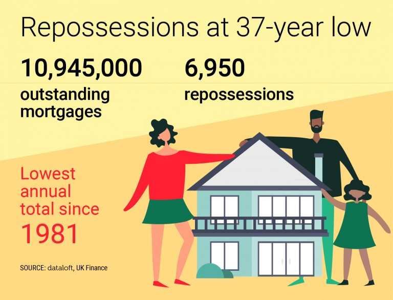 Repossessions at a 37-year low