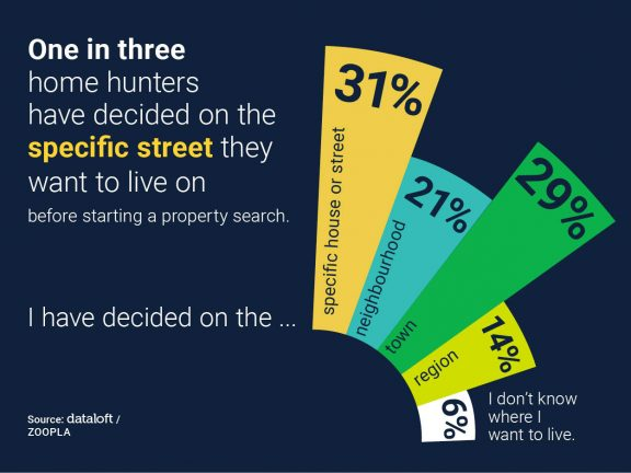 One in three home hunters have decided on the specific street they want to live on