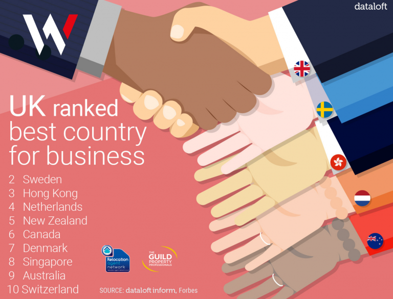 UK ranked best country for business