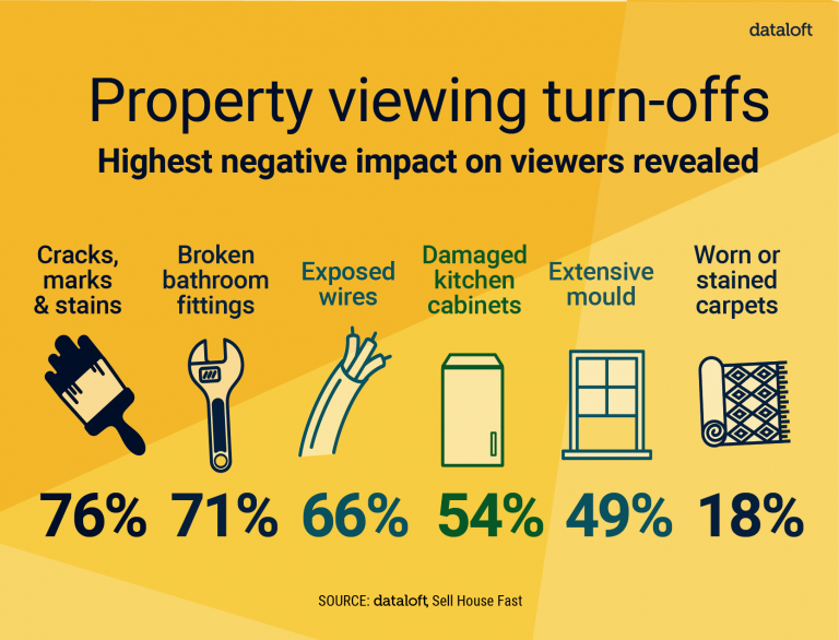 Property Viewing Turn-Offs